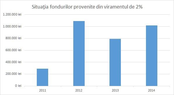 situatie_fonduri_grafic